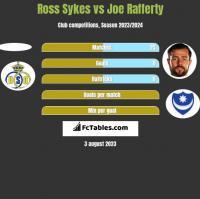 Ross Sykes vs Joe Rafferty h2h player stats