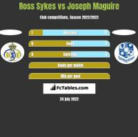 Ross Sykes vs Joseph Maguire h2h player stats