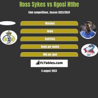 Ross Sykes vs Kgosi Ntlhe h2h player stats