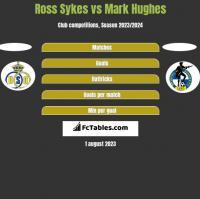 Ross Sykes vs Mark Hughes h2h player stats