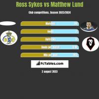 Ross Sykes vs Matthew Lund h2h player stats