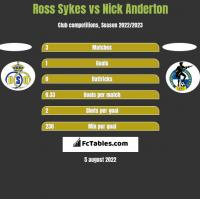 Ross Sykes vs Nick Anderton h2h player stats