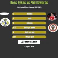 Ross Sykes vs Phil Edwards h2h player stats