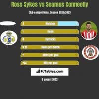 Ross Sykes vs Seamus Conneelly h2h player stats