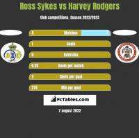 Ross Sykes vs Harvey Rodgers h2h player stats