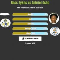 Ross Sykes vs Gabriel Osho h2h player stats