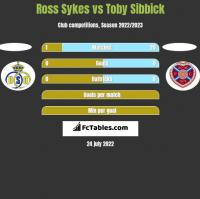 Ross Sykes vs Toby Sibbick h2h player stats