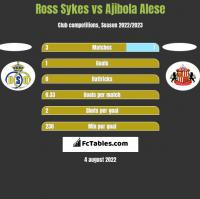 Ross Sykes vs Ajibola Alese h2h player stats
