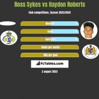 Ross Sykes vs Haydon Roberts h2h player stats