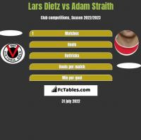 Lars Dietz vs Adam Straith h2h player stats