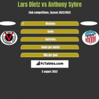 Lars Dietz vs Anthony Syhre h2h player stats