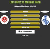 Lars Dietz vs Mathias Rahn h2h player stats