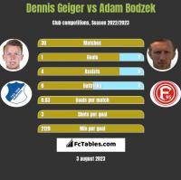 Dennis Geiger vs Adam Bodzek h2h player stats