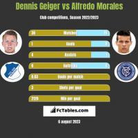 Dennis Geiger vs Alfredo Morales h2h player stats