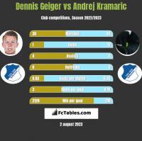 Dennis Geiger vs Andrej Kramaric h2h player stats