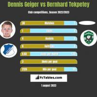 Dennis Geiger vs Bernhard Tekpetey h2h player stats