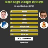 Dennis Geiger vs Birger Verstraete h2h player stats