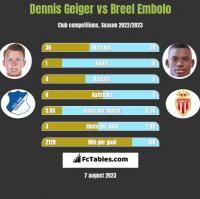 Dennis Geiger vs Breel Embolo h2h player stats