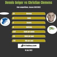 Dennis Geiger vs Christian Clemens h2h player stats