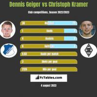 Dennis Geiger vs Christoph Kramer h2h player stats