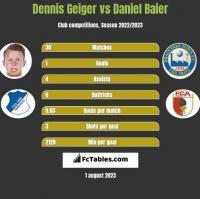 Dennis Geiger vs Daniel Baier h2h player stats