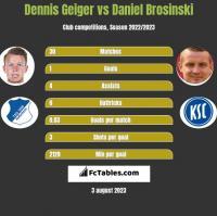 Dennis Geiger vs Daniel Brosinski h2h player stats