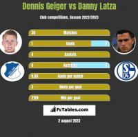Dennis Geiger vs Danny Latza h2h player stats