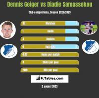 Dennis Geiger vs Diadie Samassekou h2h player stats