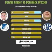 Dennis Geiger vs Dominick Drexler h2h player stats