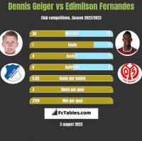 Dennis Geiger vs Edimilson Fernandes h2h player stats