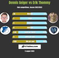 Dennis Geiger vs Erik Thommy h2h player stats