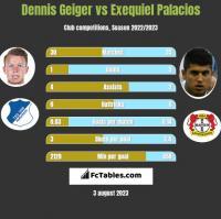 Dennis Geiger vs Exequiel Palacios h2h player stats