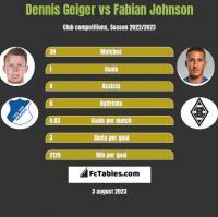 Dennis Geiger vs Fabian Johnson h2h player stats