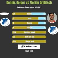 Dennis Geiger vs Florian Grillitsch h2h player stats