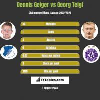 Dennis Geiger vs Georg Teigl h2h player stats