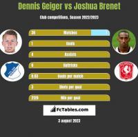 Dennis Geiger vs Joshua Brenet h2h player stats