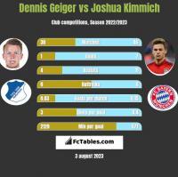Dennis Geiger vs Joshua Kimmich h2h player stats