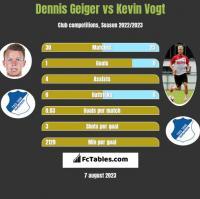 Dennis Geiger vs Kevin Vogt h2h player stats