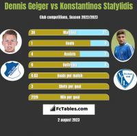 Dennis Geiger vs Konstantinos Stafylidis h2h player stats