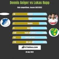 Dennis Geiger vs Lukas Rupp h2h player stats