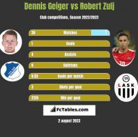 Dennis Geiger vs Robert Zulj h2h player stats