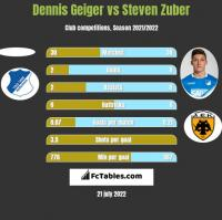 Dennis Geiger vs Steven Zuber h2h player stats