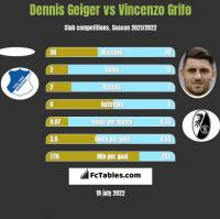 Dennis Geiger vs Vincenzo Grifo h2h player stats