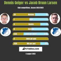Dennis Geiger vs Jacob Bruun Larsen h2h player stats
