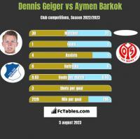Dennis Geiger vs Aymen Barkok h2h player stats
