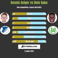 Dennis Geiger vs Bote Baku h2h player stats