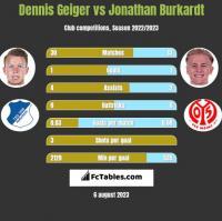 Dennis Geiger vs Jonathan Burkardt h2h player stats