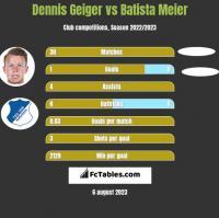 Dennis Geiger vs Batista Meier h2h player stats