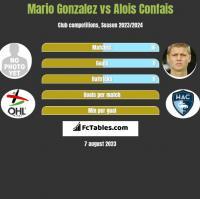 Mario Gonzalez vs Alois Confais h2h player stats