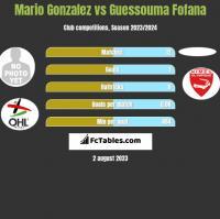 Mario Gonzalez vs Guessouma Fofana h2h player stats